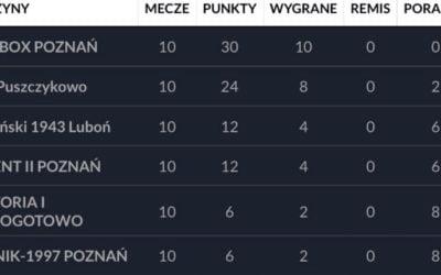 Podsumowanie jesiennych zmagań WZPN – Orlik E2 Poznań